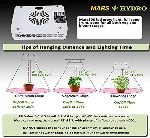 MarsHydro Mars 300 led grow light Full Spectrum Betriebswachsende Lamp